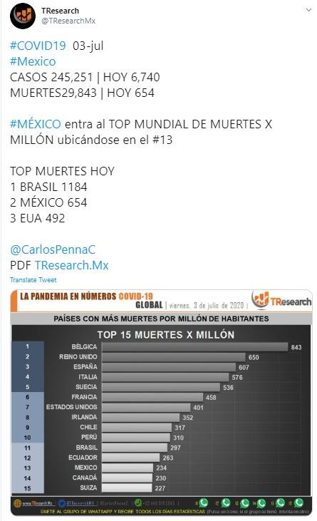 Parte de Guerra nacional viernes 3 de julio: Puebla ya es el tercer estado del país con más casos de Covid19