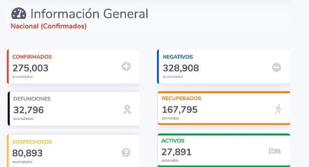 Parte de Guerra nacional miércoles 8: México acumula 32 mil 797 defunciones y 275 mil casos de Coronavirus