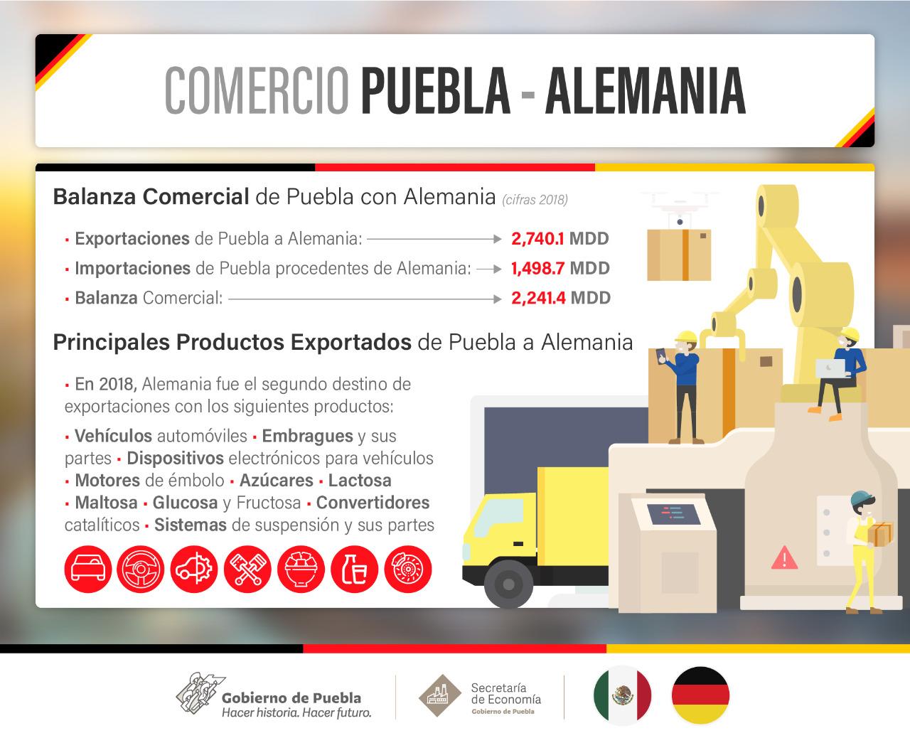 Puebla, primer estado destino de inversión alemana: Secretaría de Economía