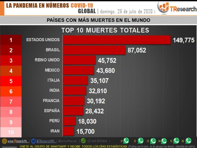 Parte de Guerra Nacional lunes 27: Imparable la pandemia, México está a días de ser el tercer país con más defunciones en el mundo por el Coronavirus