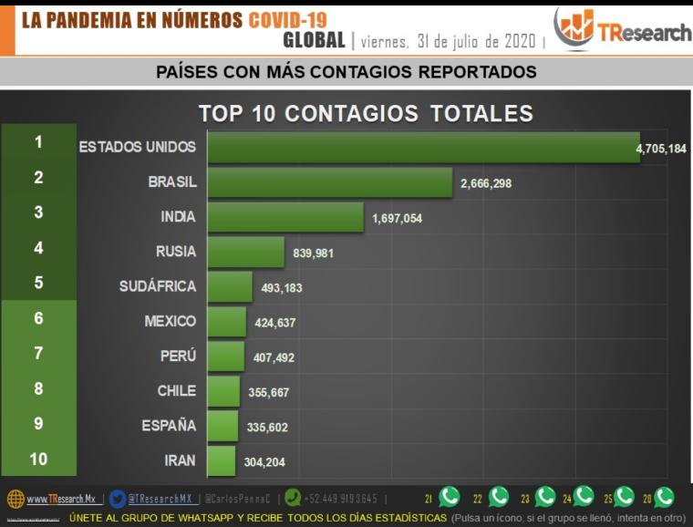 Parte de Guerra nacional sábado 1ro de agosto: México rompe récord de contagios