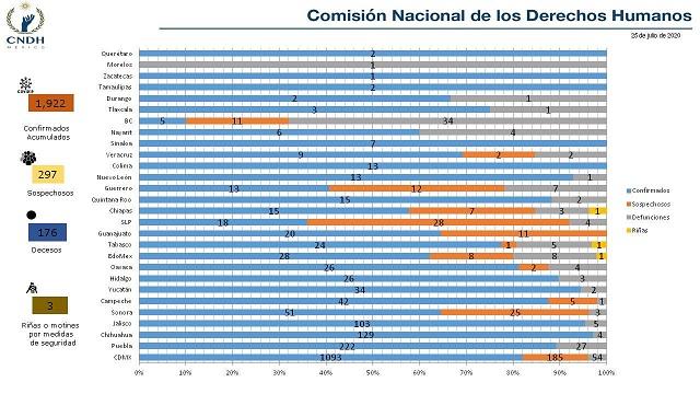 Puebla ocupa el segundo lugar en el país con más casos de Covid en centros penitenciarios: CNDH