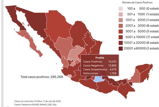 Llega Puebla a los 14 mil contagiados de Coronavirus
