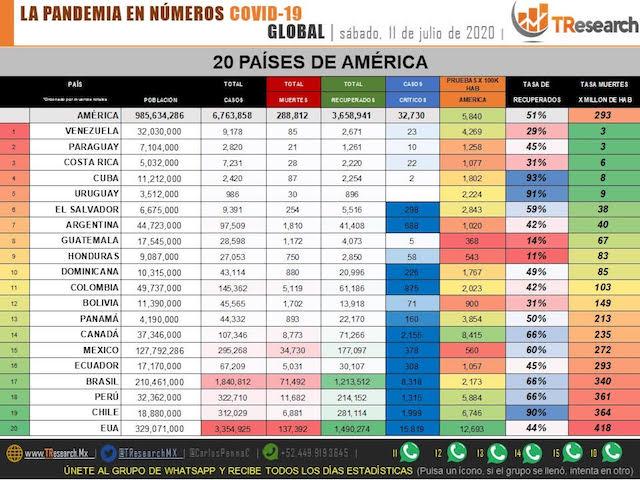 Parte de Guerra nacional sábado 11: Este domingo México superará a Italia con más muertos por Coronavirus