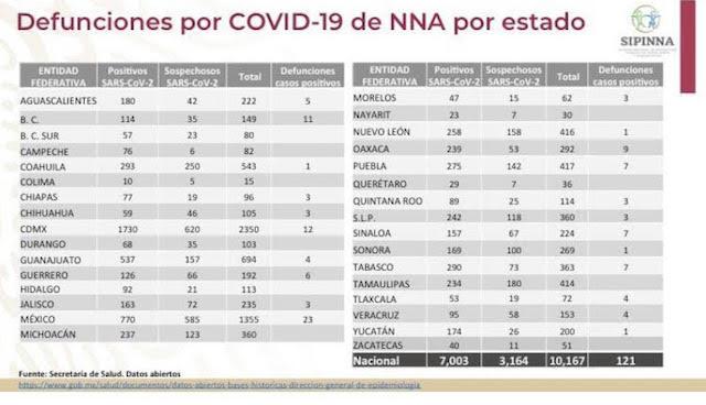 Puebla ocupa el sexto lugar a nivel nacional con más niños contagiados de Coronavirus