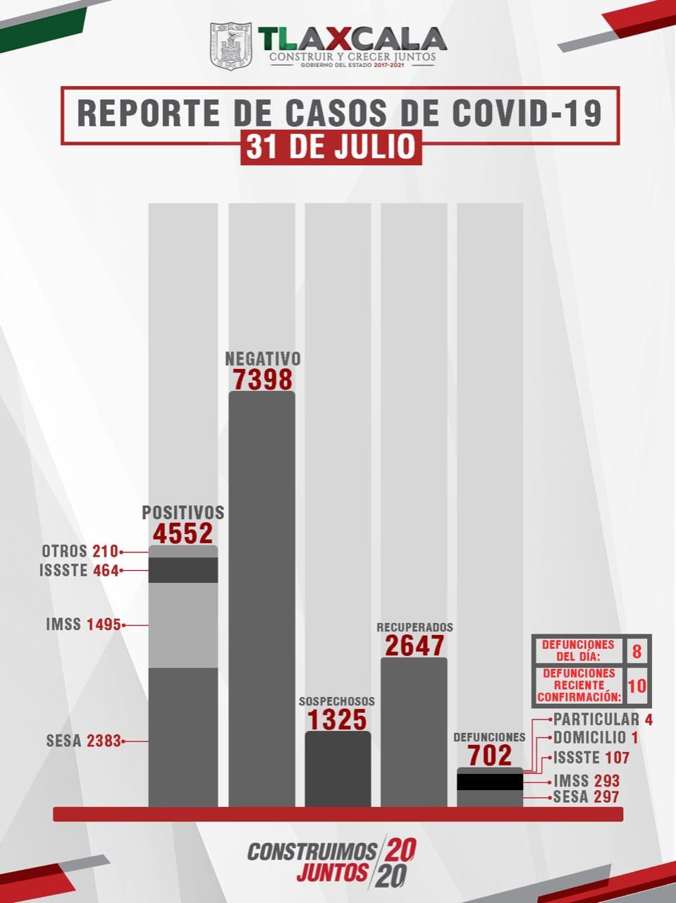 Parte de Guerra Tlaxcala sábado 1ro agosto: Sesa confirma 8 defunciones, 70 casos nuevos y 36 recuperados más de Coronavirus