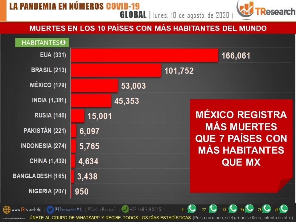 Parte de Guerra nacional: México, 2do país del mundo con más defunciones por Covid19 el lunes 10 de agosto