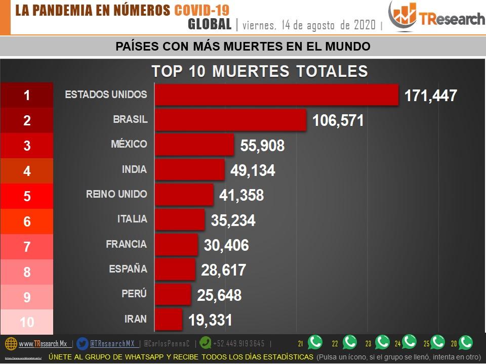 Parte de Guerra nacional sábado 15 de agosto: Entre la India y México dirimirán qué país se queda con el 3er lugar mundial de muertes por Coronavirus