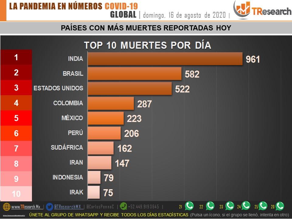 Parte de Guerra nacional lunes 17: Puebla es el 4to estado del país con más camas de hospital ocupadas por enfermos de Coronavirus