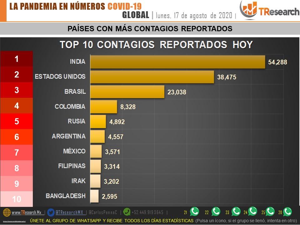 Parte de Guerra nacional: México amanece con 57 mil 23 defunciones por Covid19