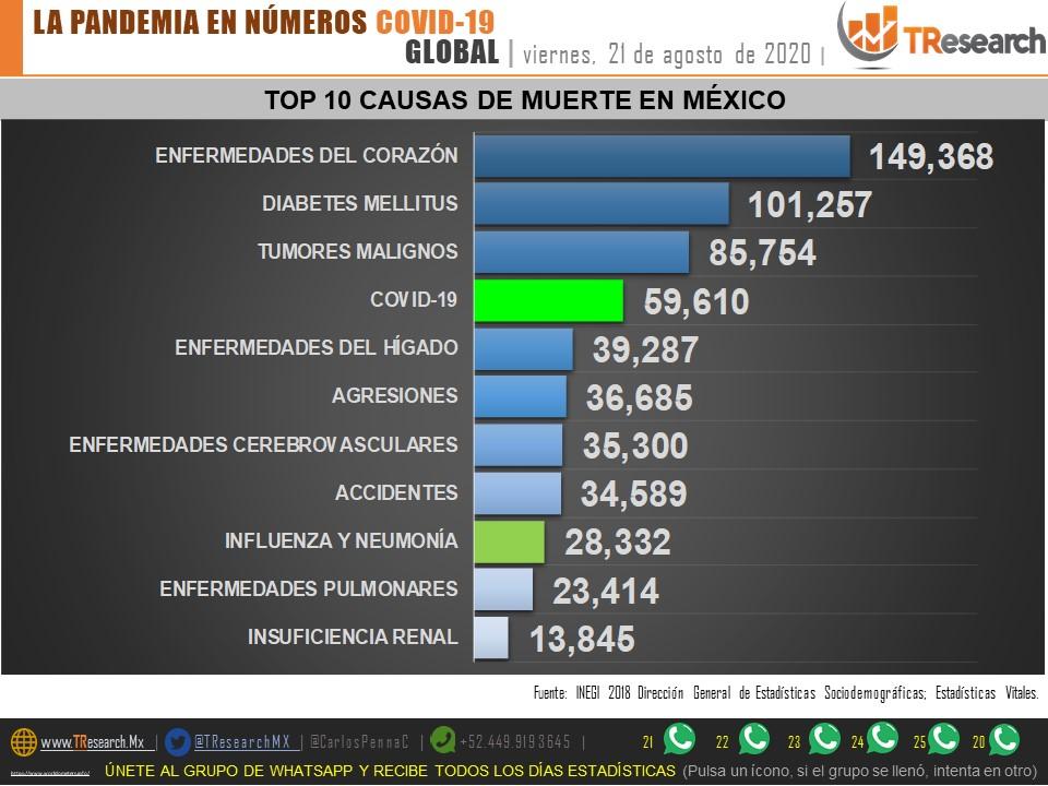Guatemala, Panamá y Venezuela superan a México en el porcentaje de recuperados por Coronavirus