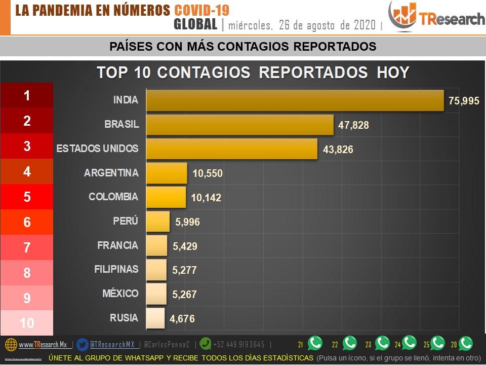 Parte de Guerra nacional jueves 27: India superará a México esta semana como el 3er país del mundo con más defunciones por Covid19