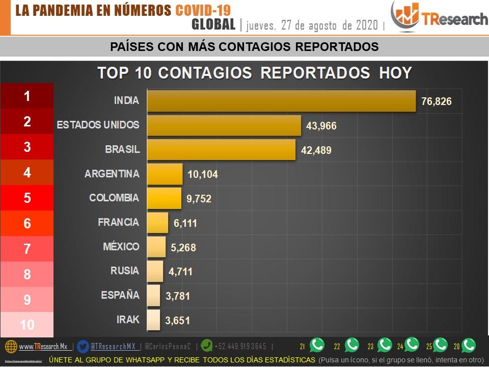 Cuba, Guatemala, Venezuela y Dominicana superan a México en porcentaje de pacientes recuperados de Coronavirus