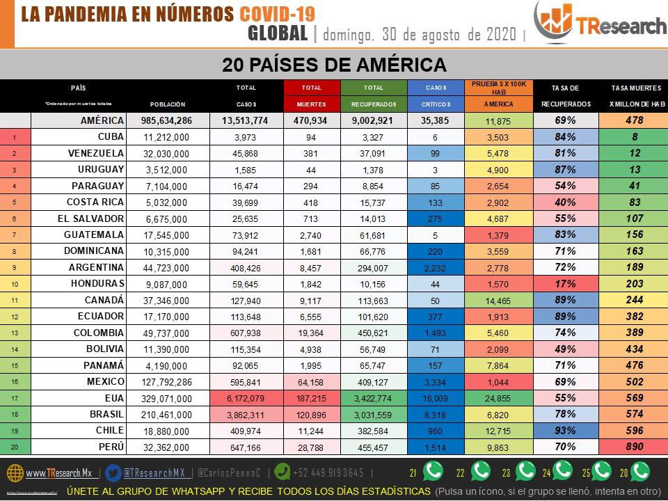 Parte de Guerra nacional: México termina agosto superado por India en el 3er lugar mundial de muertes por Coronavirus