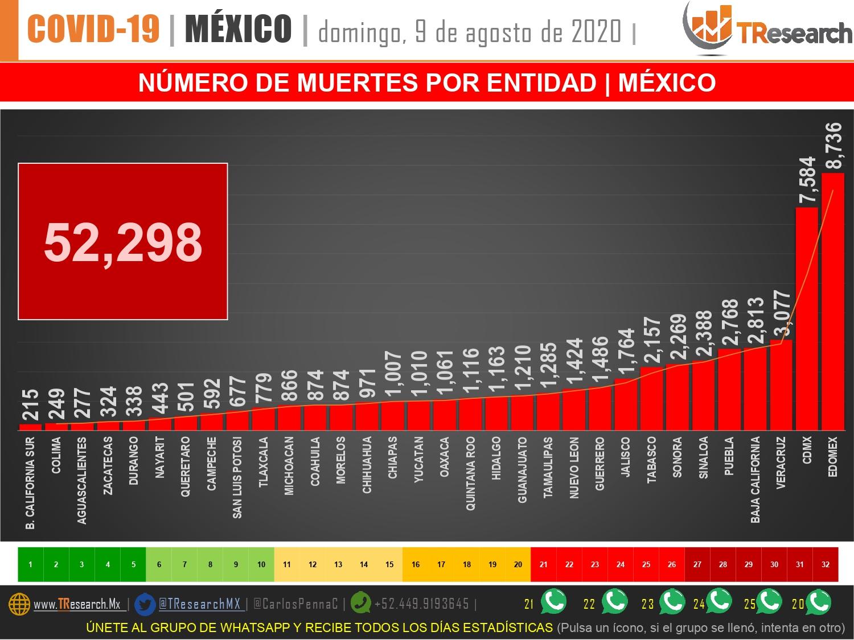 Puebla y Tlaxcala, por encima del promedio nacional de muertes Covid19 por millón de habitantes
