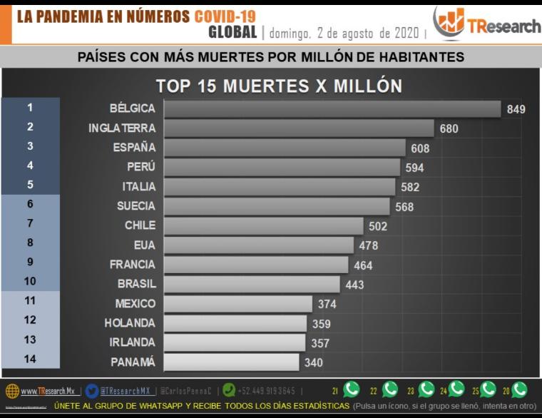 Parte de Guerra nacional lunes 3 de agosto: México es el 5to país de América con más elevado porcentaje de defunciones por millón de habitantes