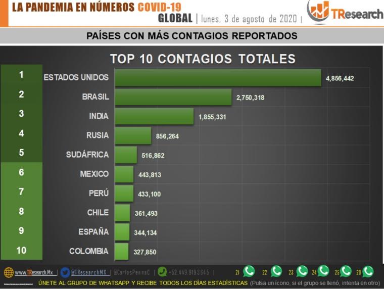 Parte de Guerra nacional lunes 3 de agosto: México acumula 48 mil 12 defunciones y 443 mil 813 enfermos de Coronavirus