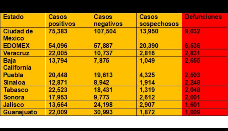 Muertes por covid-19 a nivel nacional suman 48,012 confirmadas acumuladas