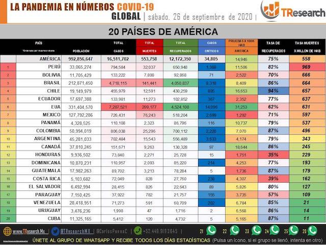 Ya son 76 mil 243 muertos por Coronavirus en México