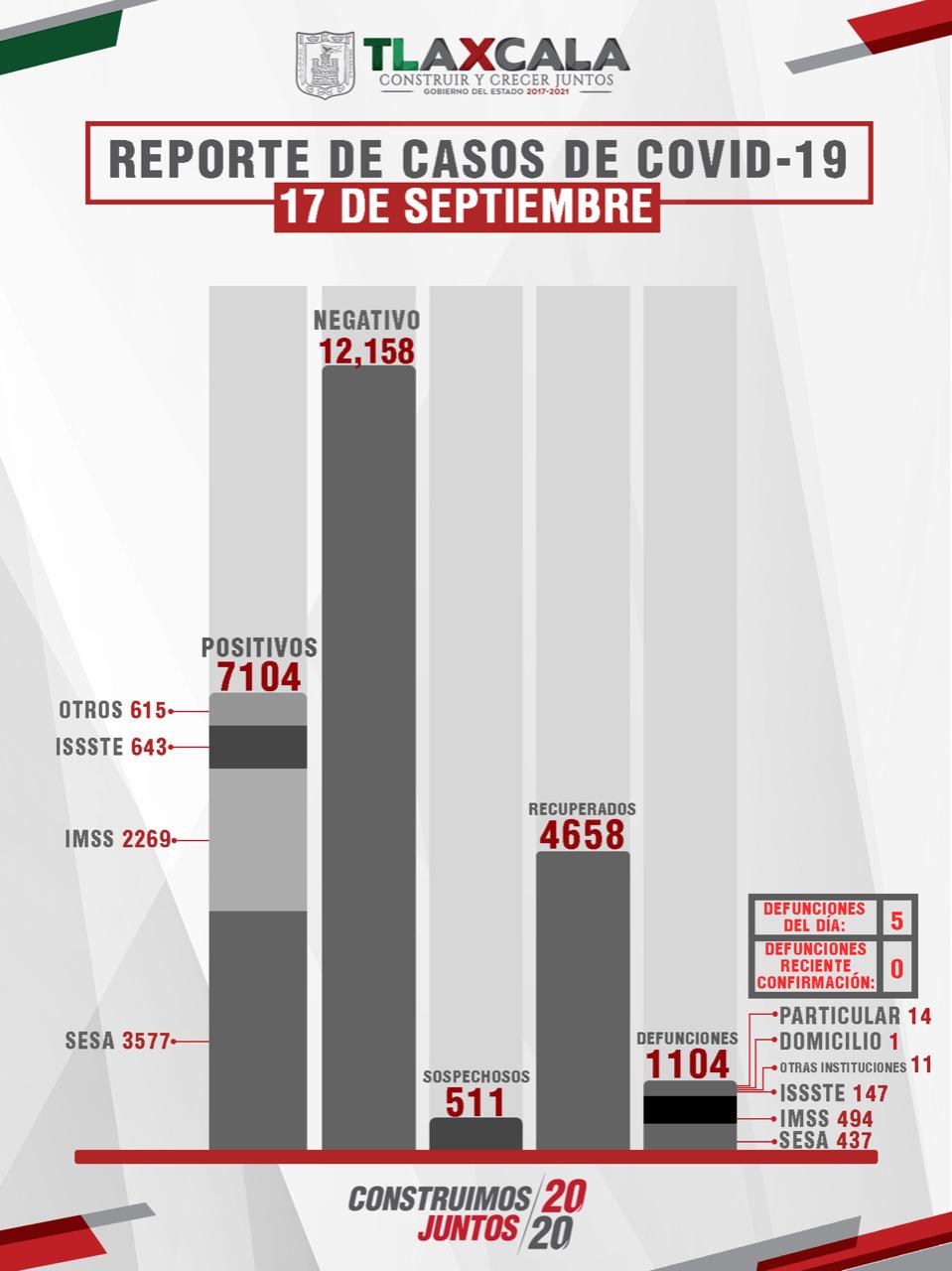 Parte de Guerra Tlaxcala viernes 18: Confirma SESA 46 personas recuperadas, 5 defunciones y 37 casos positivos más de Covid-19.
