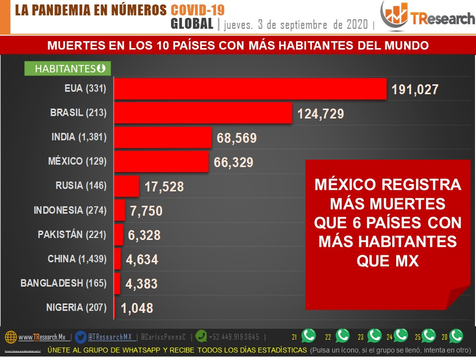 Parte de Guerra viernes 4 de septiembre: México se mantiene por encima de las 500 defunciones diarias por Coronavirus