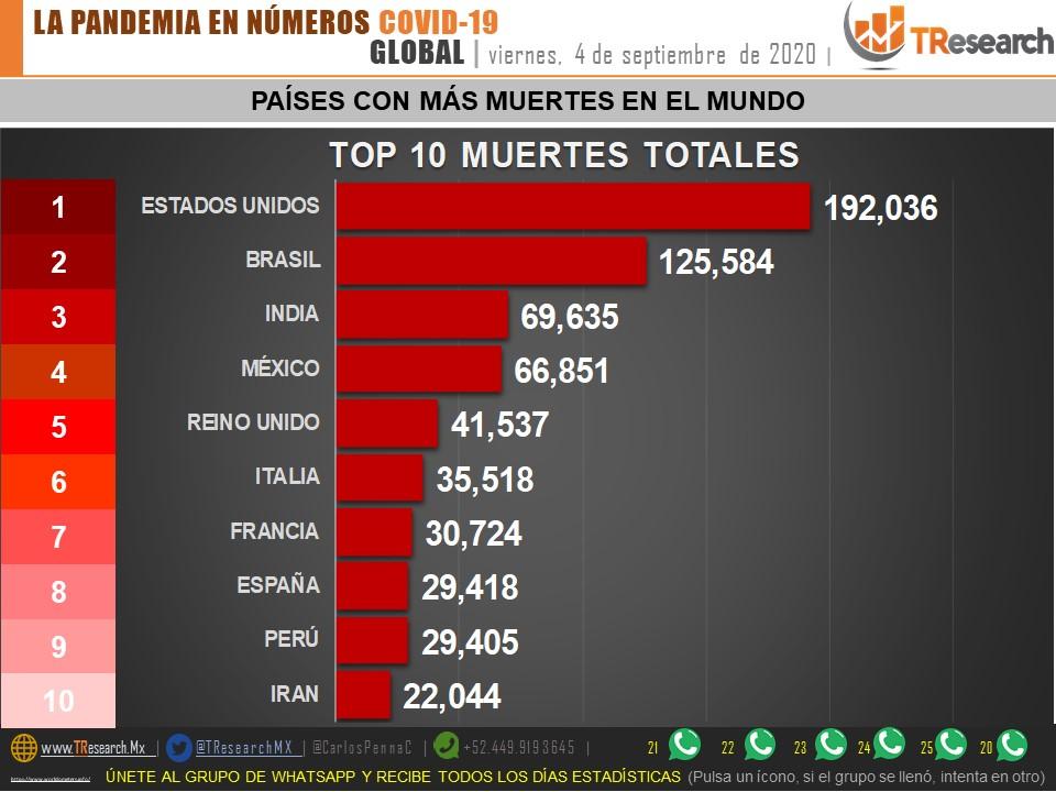 Parte de Guerra nacional sábado 5: Puebla y Tlaxcala, todavía por encima del promedio nacional en muertes Covid19 por millón de habitantes