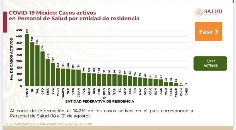 Puebla, entre los 12 estados del país con más casos activos de Covid19 en el personal de Salud: Gobierno federal
