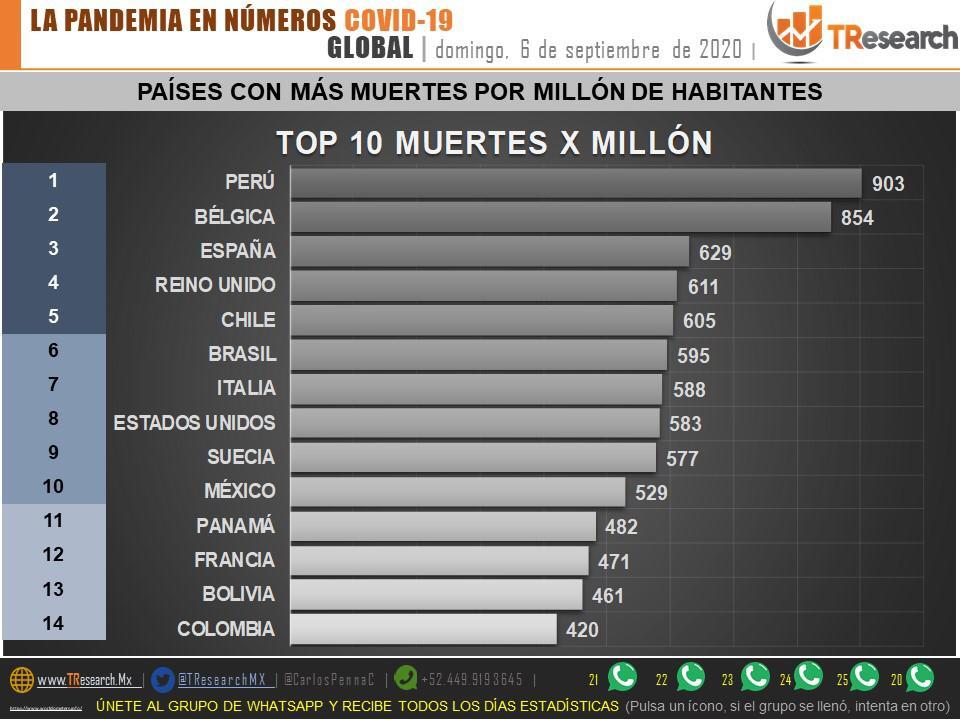 México se mantiene como el país que menos pruebas Covid19 realiza en el continente