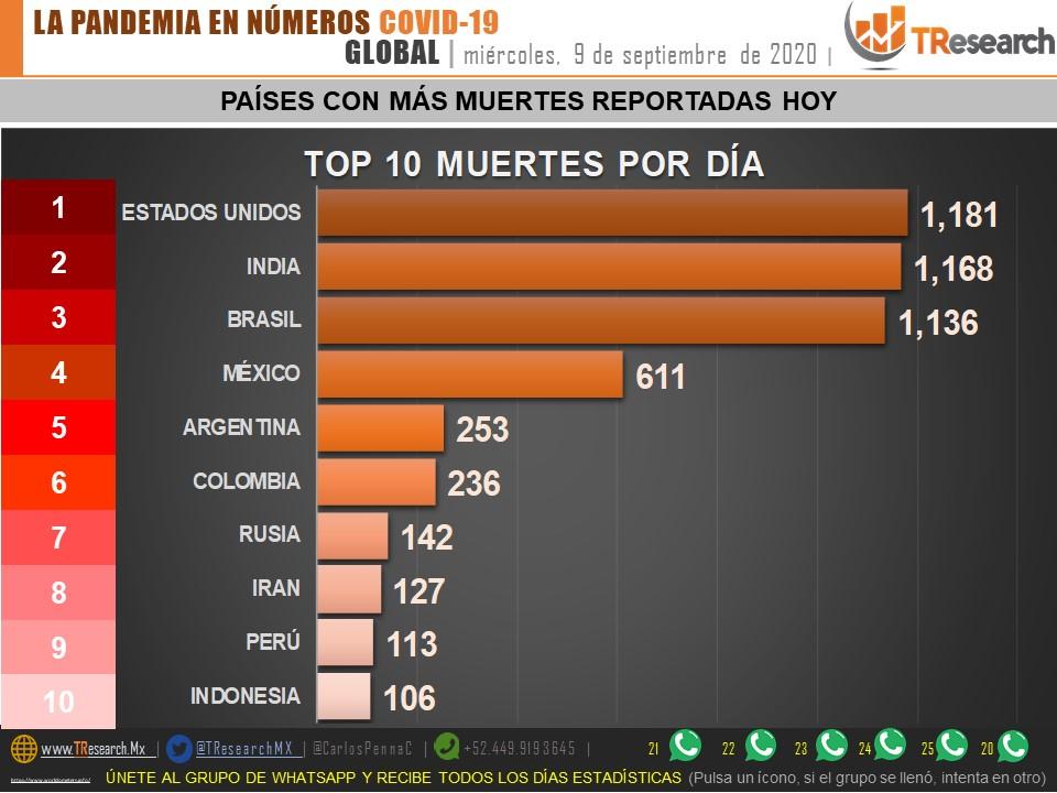 Parte de Guerra nacional jueves 10: Esta semana México superará los 70 mil muertos por Coronavirus