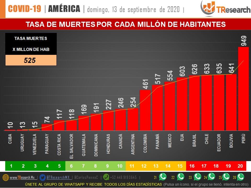 Parte de Guerra nacional lunes 14: México, con la sexta más baja tasa de recuperación de pacientes Covid19 en el continente