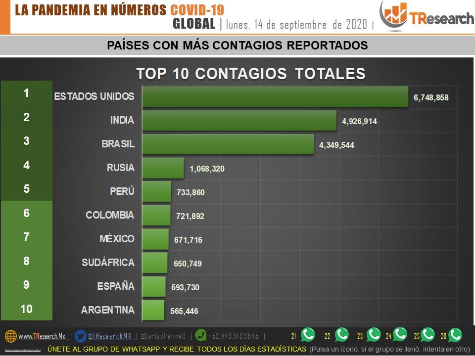 Parte de Guerra nacional martes 15: En el continente, México tiene la 7ma tasa de muertes más alta por cada millón de habitantes ante el Covid19