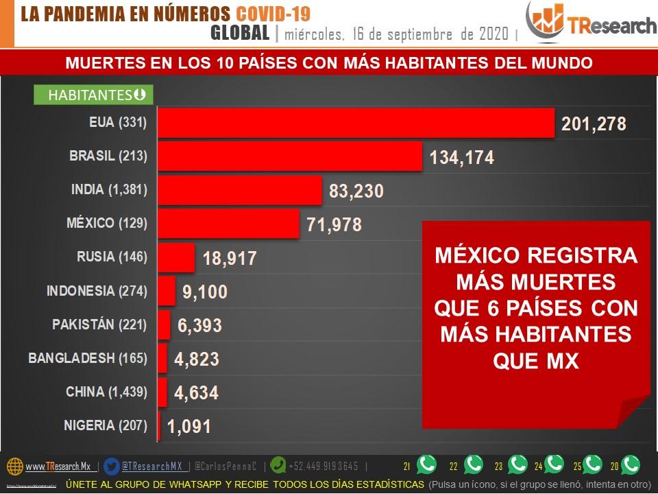 Parte de Guerra nacional jueves 17: México ocupa el lugar 12 con la mayor mortalidad en el mundo por cada millón de habitantes