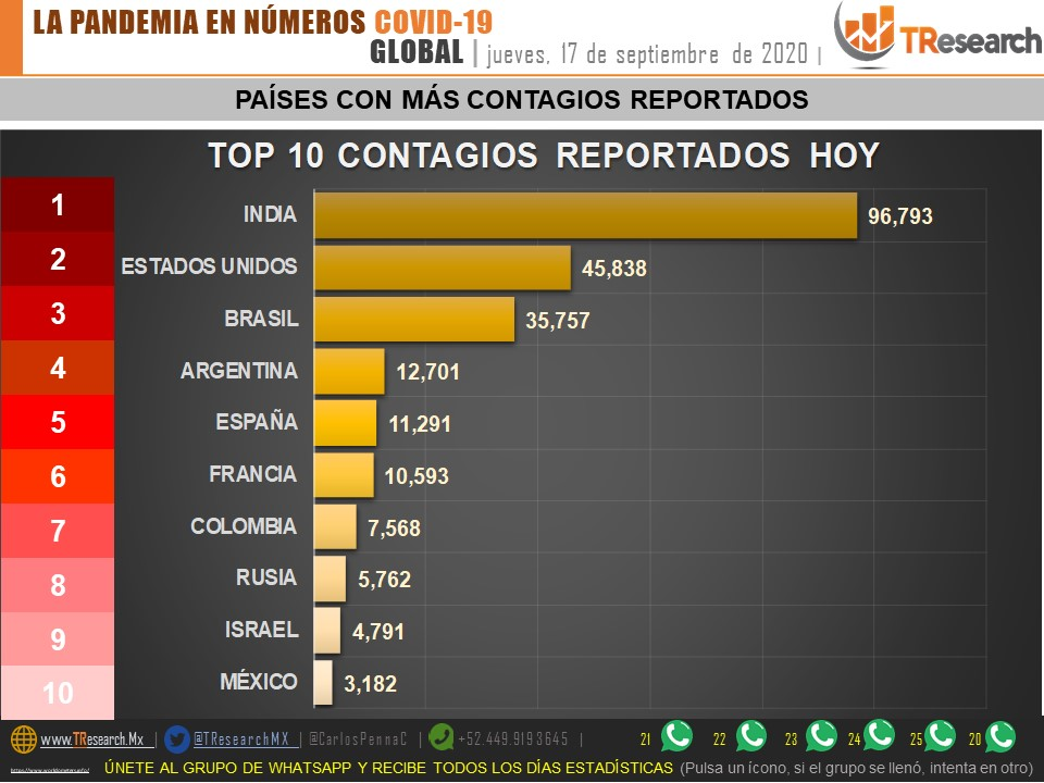 Parte de Guerra nacional viernes 18: México es el séptimo país de América con el mayor porcentaje de muertes por Coronavirus