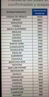 Parte de Guerra nacional viernes 18: Van 72 mil 179 fallecidos y 684 mil 113 contagios de Coronavirus