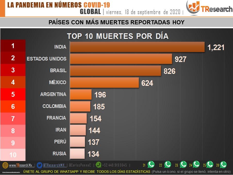 Parte de Guerra nacional: Puebla y Tlaxcala se mantienen arriba del promedio nacional de defunciones Covid19 por millón de habitantes
