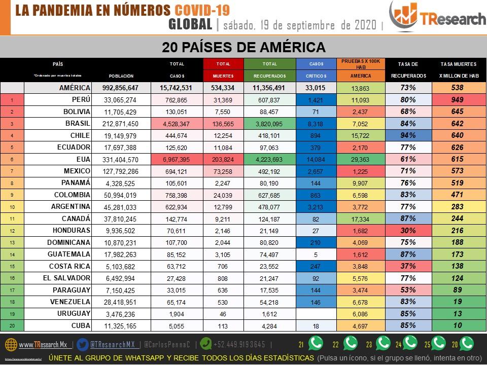 Fotonota: México llegó a 73 mil 208 muertos por Coronavirus