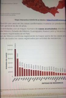 Parte de Guerra nacional lunes 28: Son ya 76 mil 530 muertos y 730 mil 817 contagios de Coronavirus