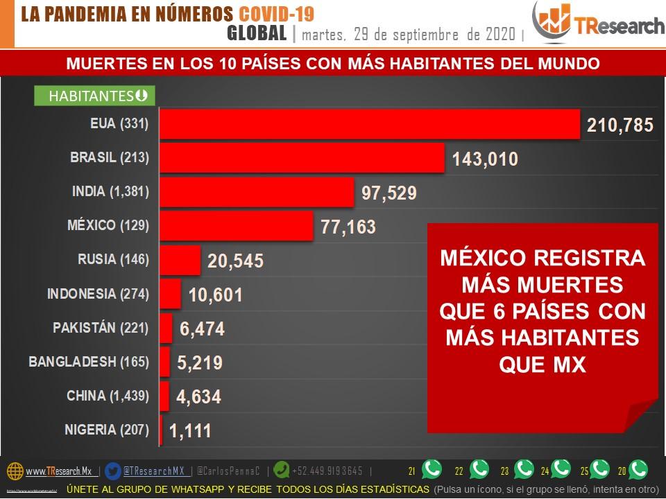 México registró ayer 560 muertos por Coronavirus