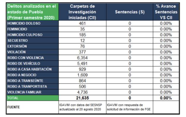 Sin sentencia pese a más de 21 mil delitos cometidos en Puebla en el primer semestre: Igavim
