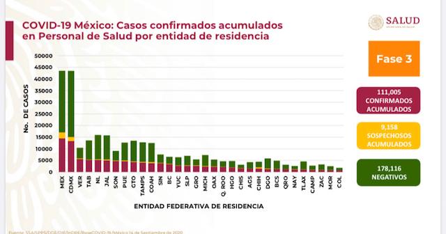 Puebla décimo estado con más contagios de Covid activos en médicos: Secretaría de Salud