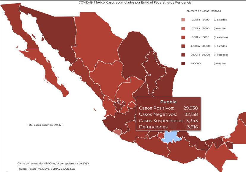 Reporta la federación para Puebla 135 contagios nuevos y 20 defunciones más por coronavirus