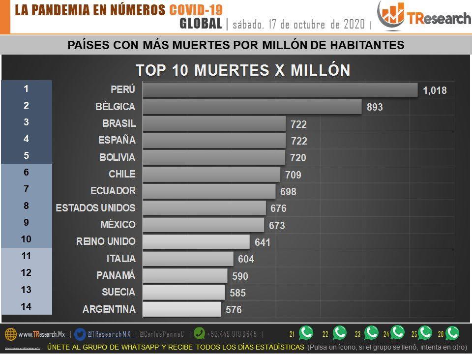 México supera las 86 mil defunciones por Covid19