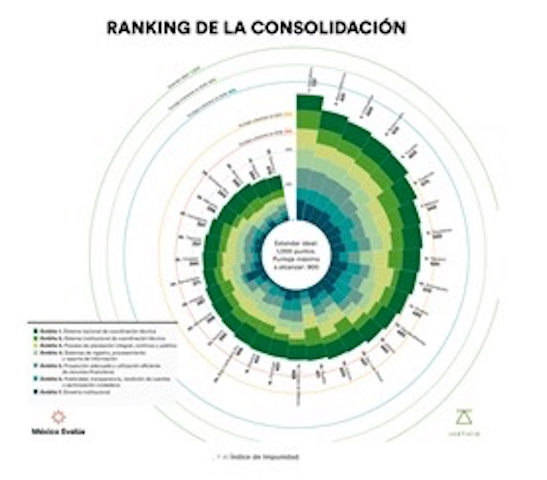 Nuevo Sistema de Justicia Penal: Puebla y Tlaxcala todavía se mantienen abajo de los 500 puntos en su aplicación, alertó México Evalúa