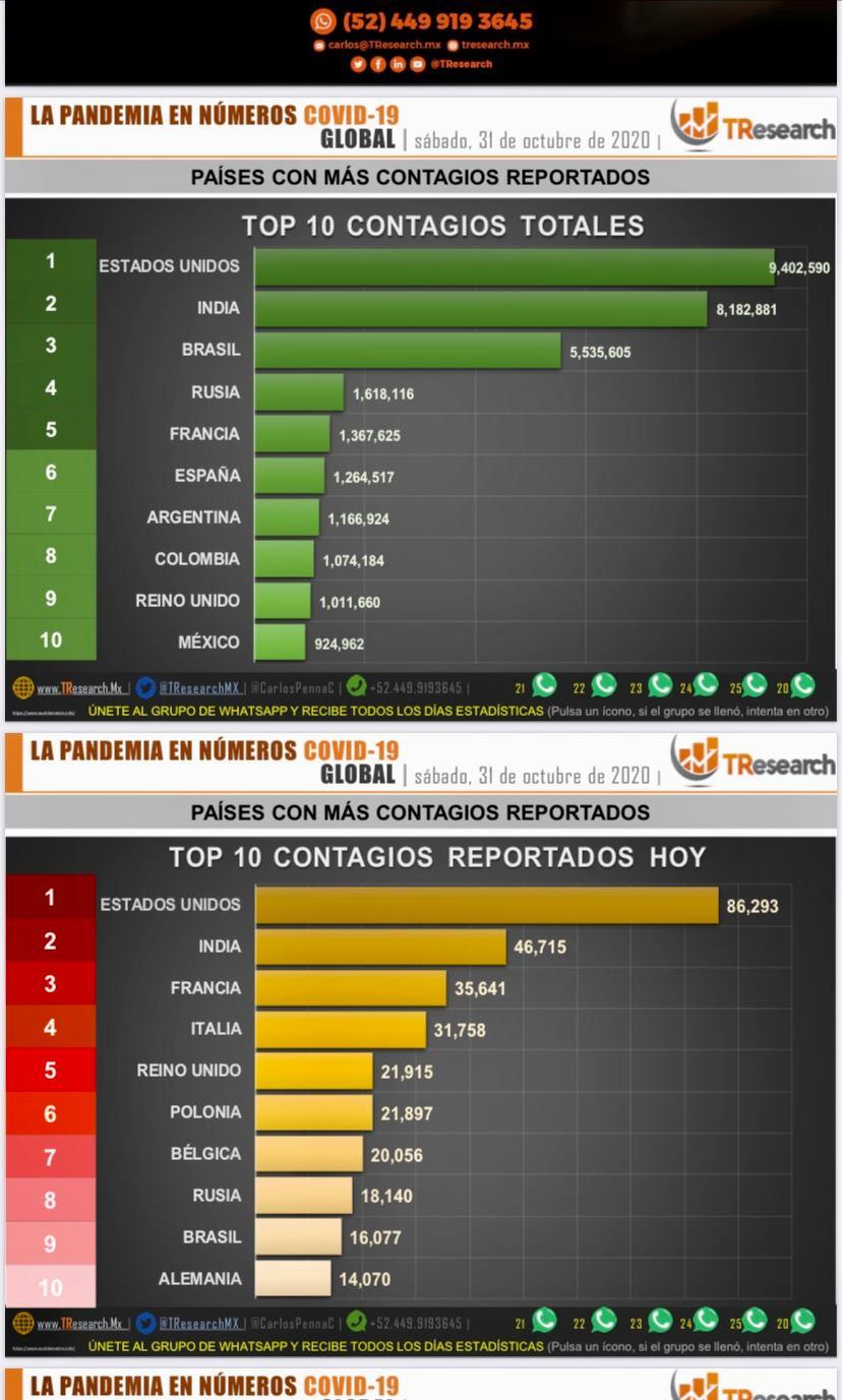 Ayer fueron 464 fallecidos por Coronavirus en México