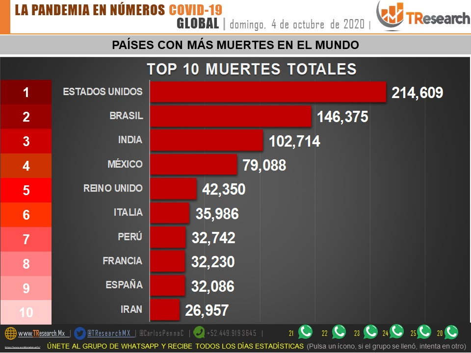 Parte de Guerra nacional lunes 5: México es el noveno país del mundo con más contagios de Covid19…pero el cuarto en defunciones