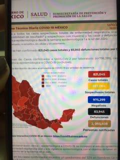 Parte de Guerra nacional martes 13: Son ya 83 mil 945 muertos y 821 mil 45 contagios de Coronavirus