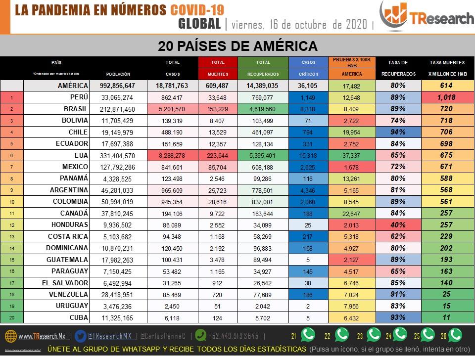 México llega a 85 mil 704 defunciones por Covid19