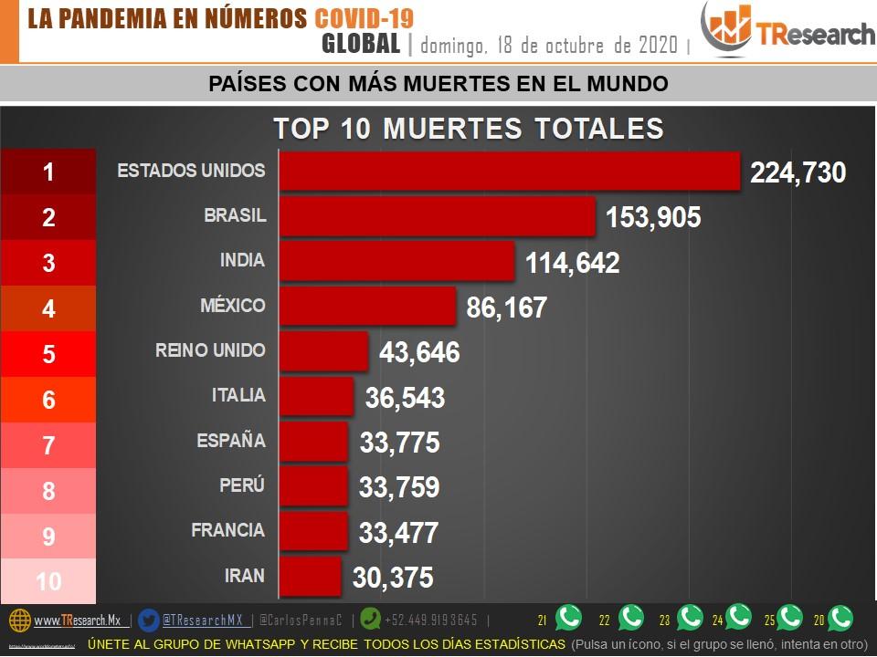 Puebla y Tlaxcala están arriba del promedio nacional de muertes por Coronavirus por millón de habitantes