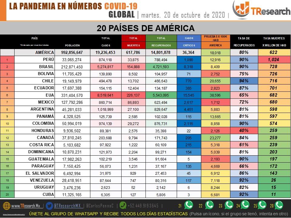 Y mientras AMLO descarta un rebrote en la pandemia…ayer México acumuló 555 muertos más