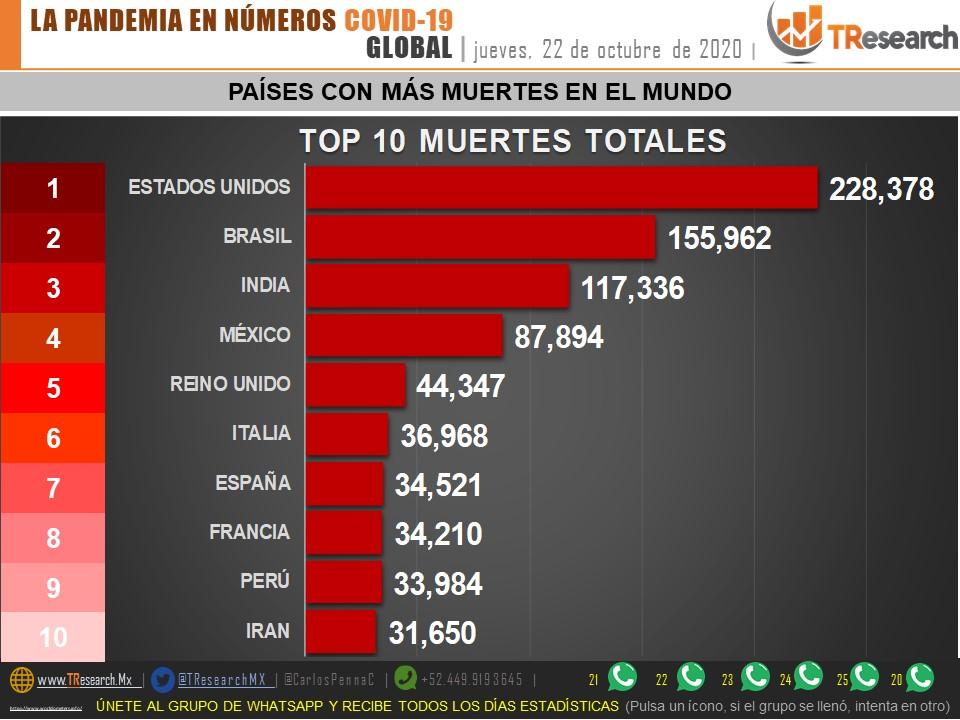 Con casi 88 mil muertos por Covid19, México es el tercer país del continente con el menor número de pruebas de detección